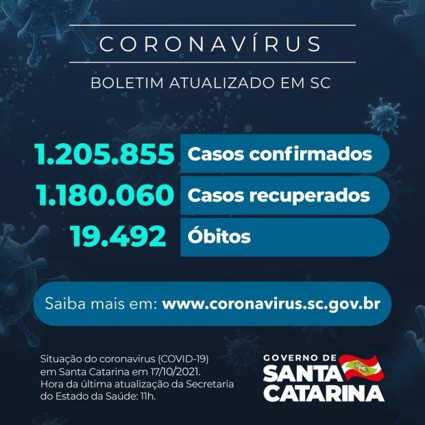 Coronavírus em SC: Estado confirma 1.205.855 casos, 1.180.060 recuperados e 19.492 mortes